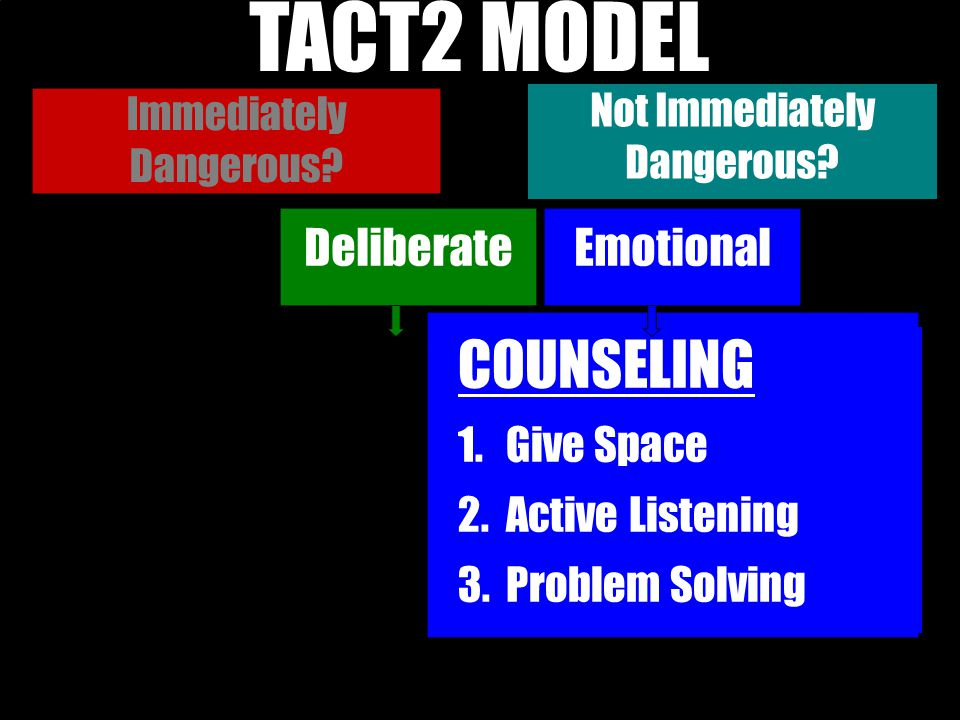 TACT2 MODEL TACT-2 MODEL COUNSELING Deliberate Emotional Give Space