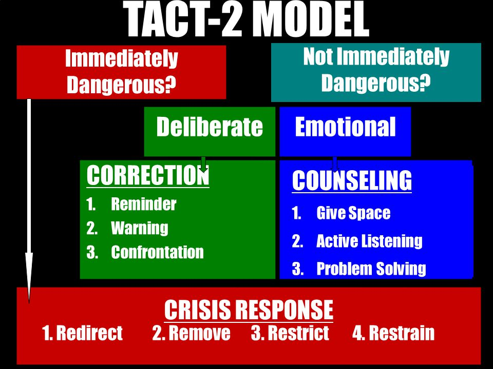 TACT-2 MODEL Deliberate Emotional CORRECTION COUNSELING