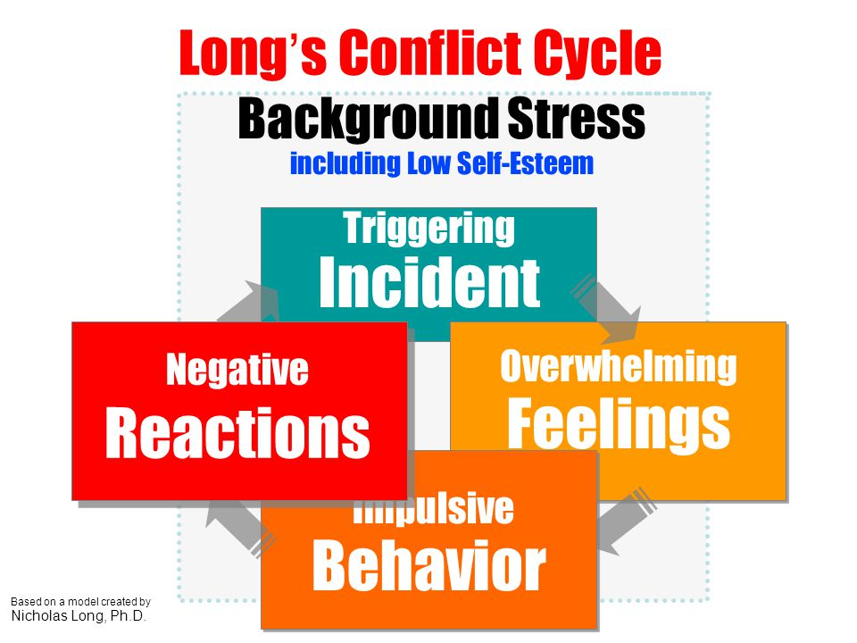 Long's Conflict Cycle Background Stress Impulsive Behavior