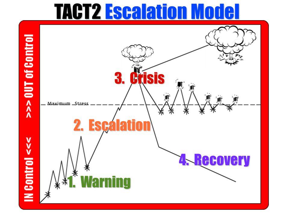 TACT2 Escalation Model 3. Crisis 2. Escalation 4. Recovery 1. Warning