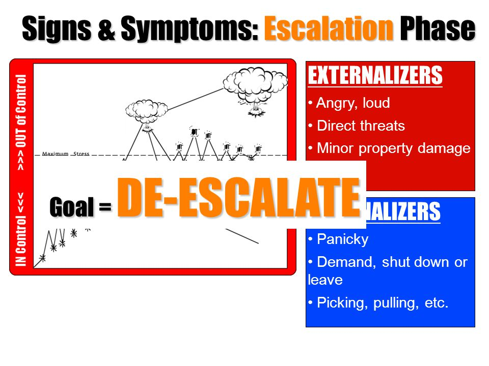 Signs & Symptoms: Escalation Phase