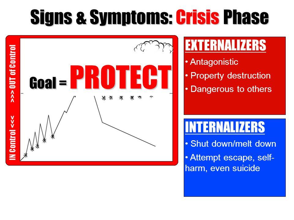 Signs & Symptoms: Crisis Phase
