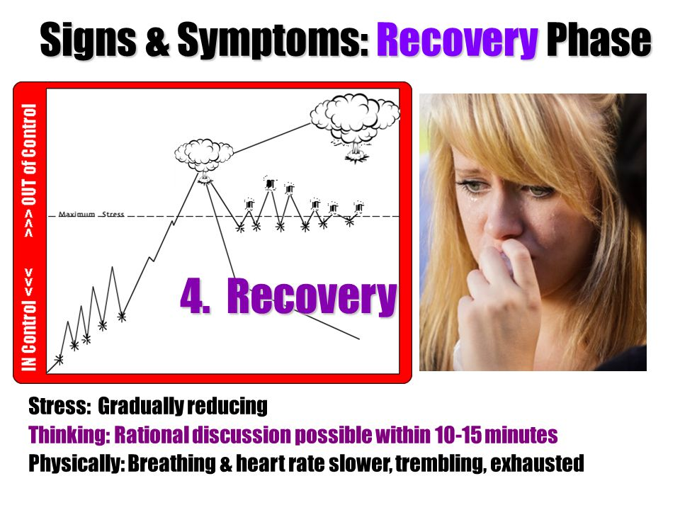 Signs & Symptoms: Recovery Phase