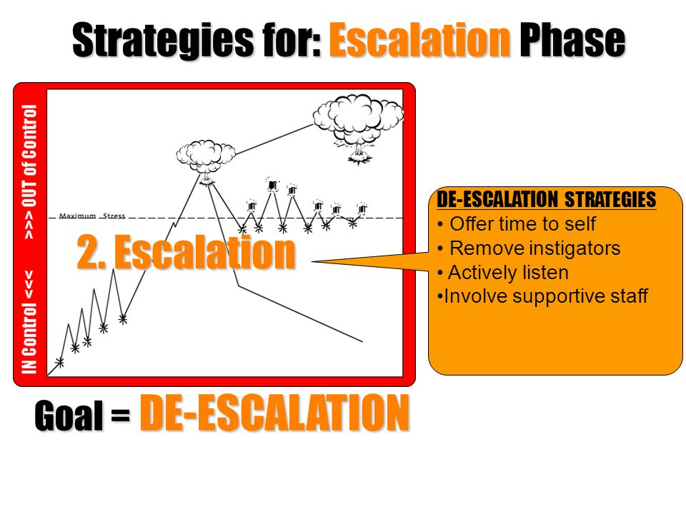 Strategies for: Escalation Phase