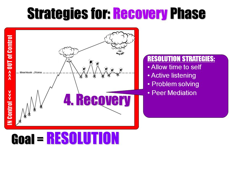 Strategies for: Recovery Phase