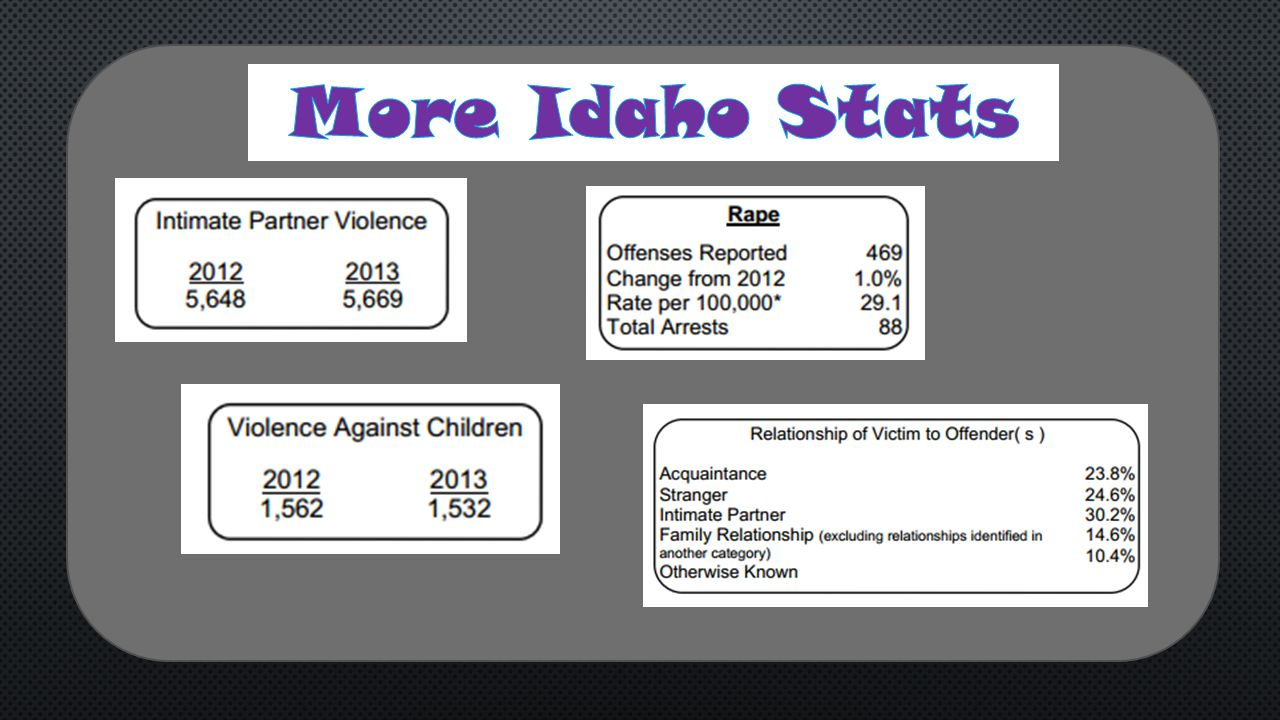 More Idaho Stats