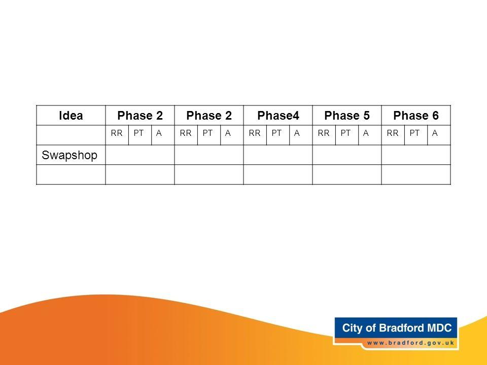 Idea Phase 2 Phase4 Phase 5 Phase 6