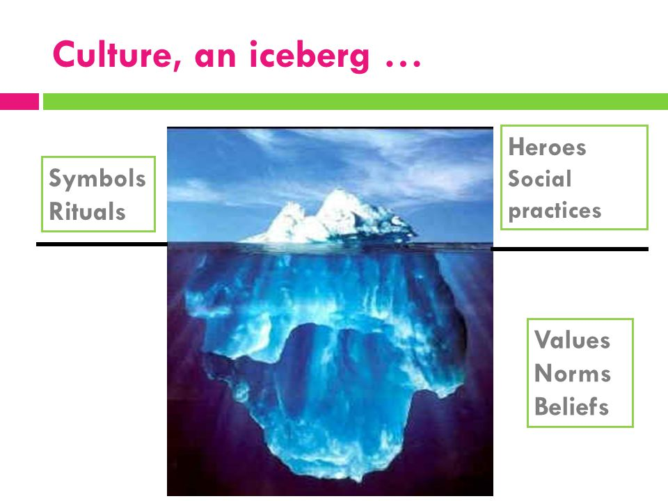 Culture, an iceberg … Heroes Symbols Rituals Values Norms Beliefs