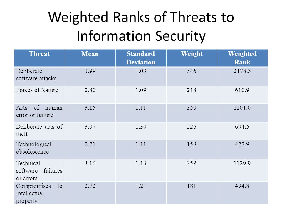 Weighted Ranks of Threats to Information Security