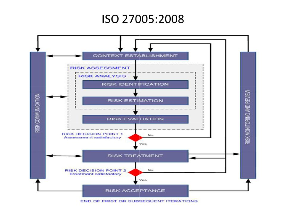 ISO 27005:2008