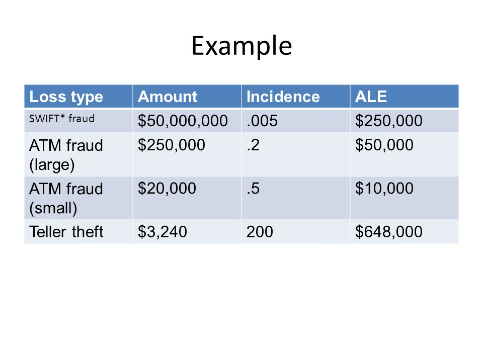 Example Loss type Amount Incidence ALE $50,000,000 .005 $250,000