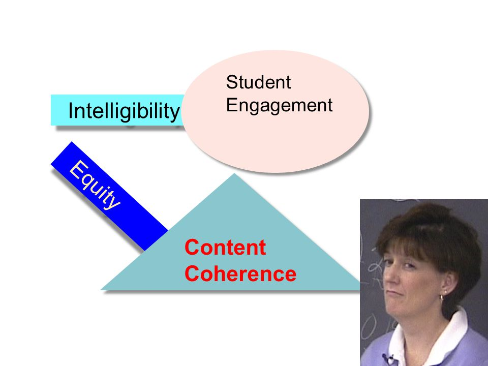 Student Engagement Intelligibility Content Coherence Equity