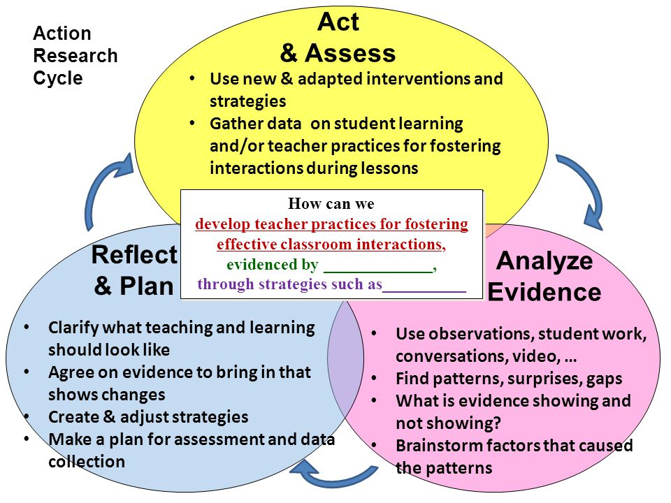 Act & Assess Reflect & Plan Analyze Evidence