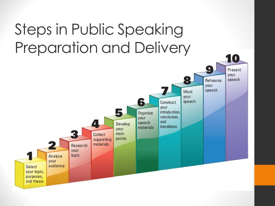 Steps in Public Speaking Preparation and Delivery