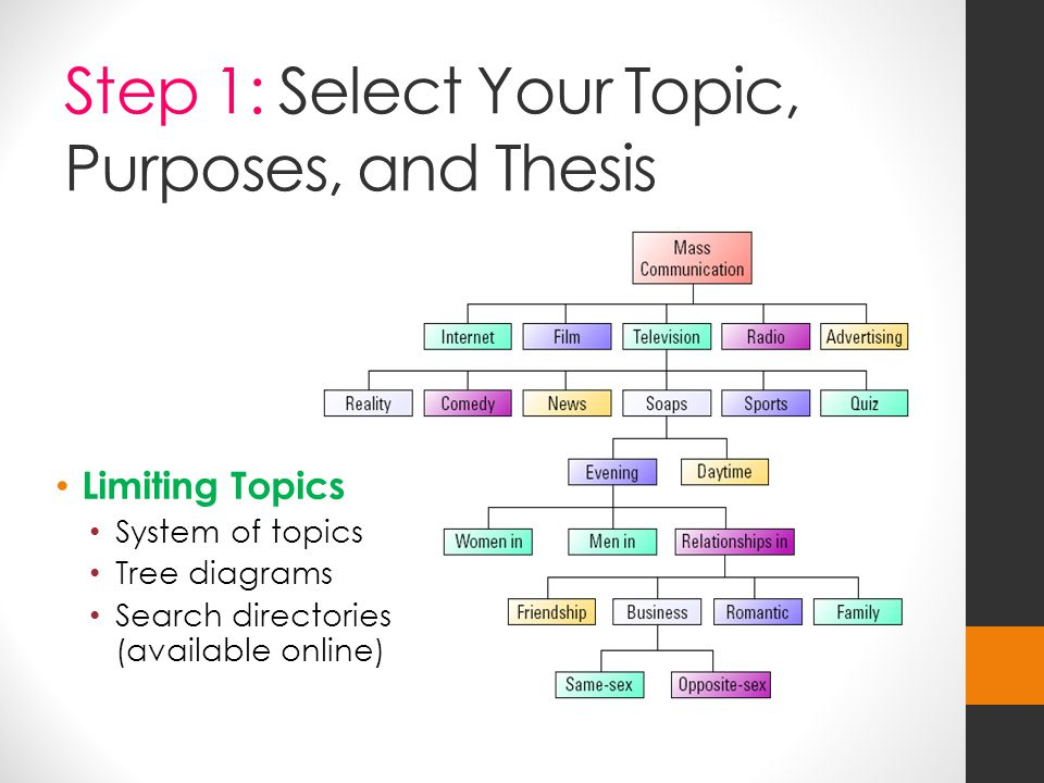 Step 1: Select Your Topic, Purposes, and Thesis