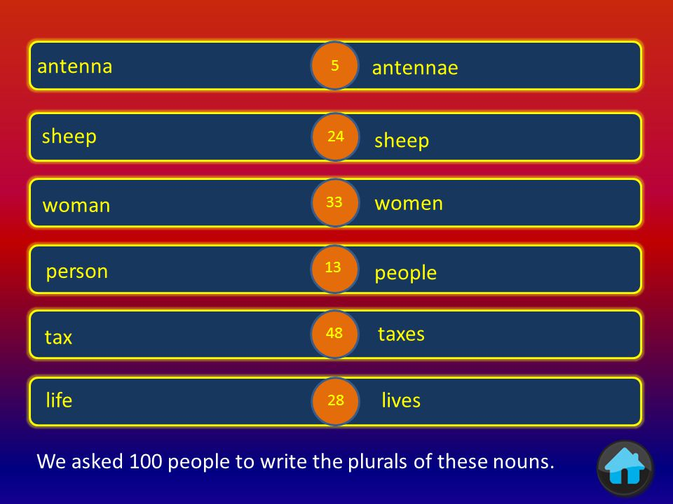We asked 100 people to write the plurals of these nouns.