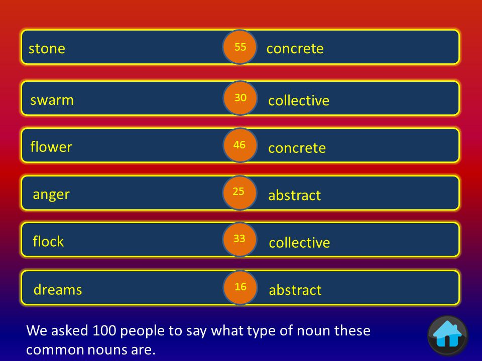 We asked 100 people to say what type of noun these common nouns are.