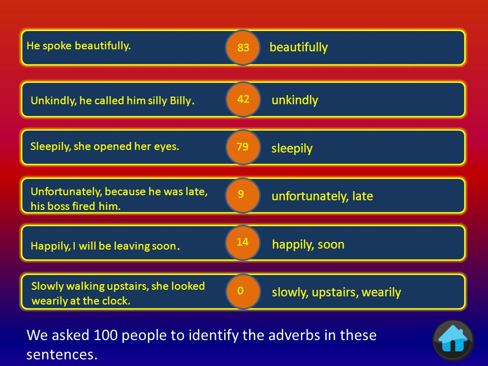 We asked 100 people to identify the adverbs in these sentences. .