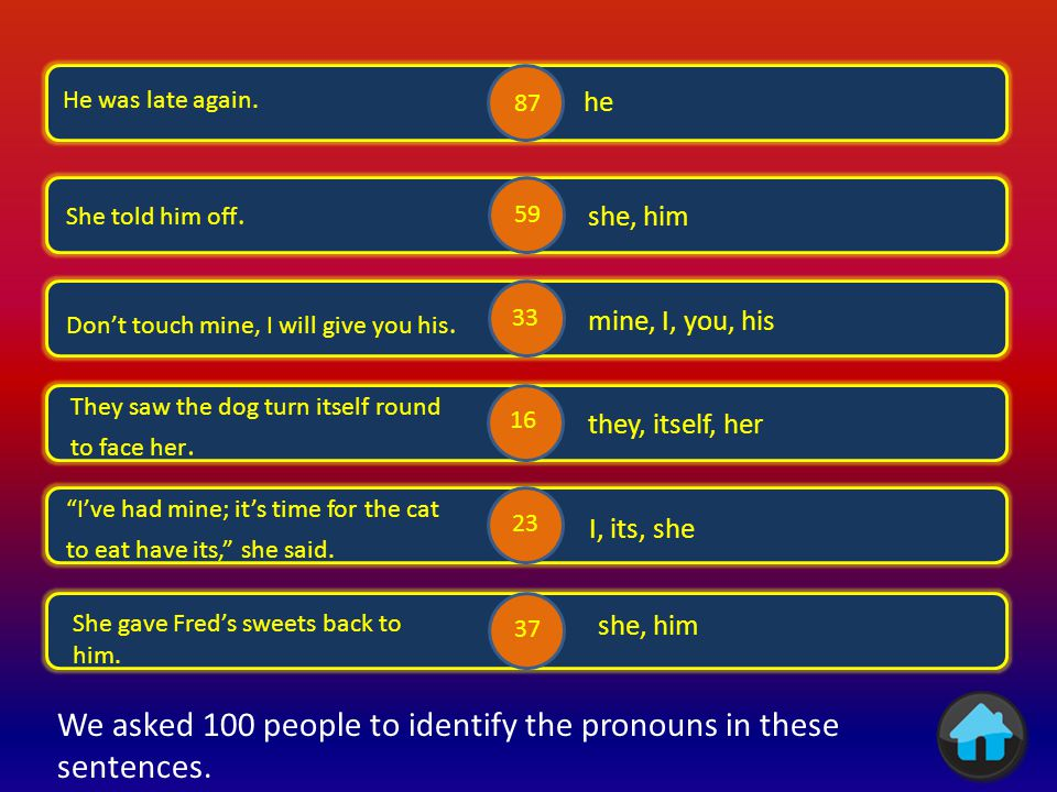 We asked 100 people to identify the pronouns in these sentences. .