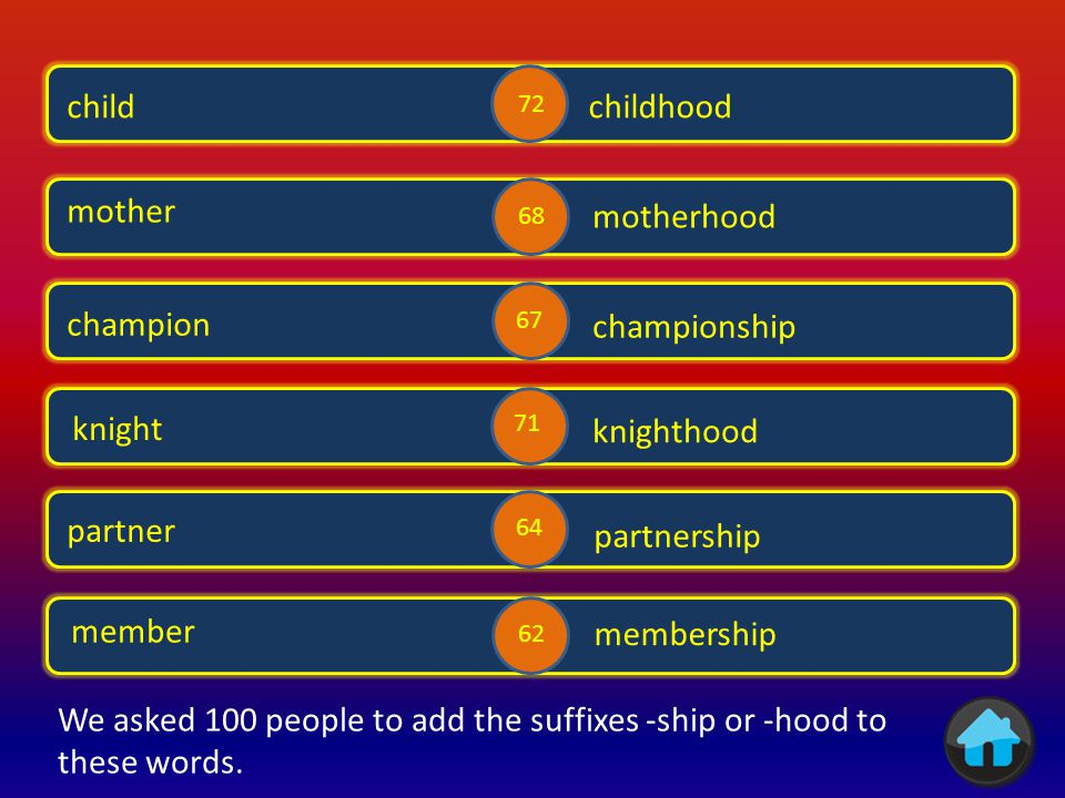 We asked 100 people to add the suffixes -ship or -hood to these words.