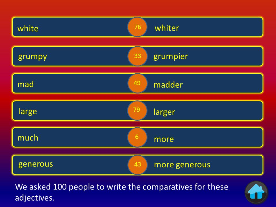We asked 100 people to write the comparatives for these adjectives.