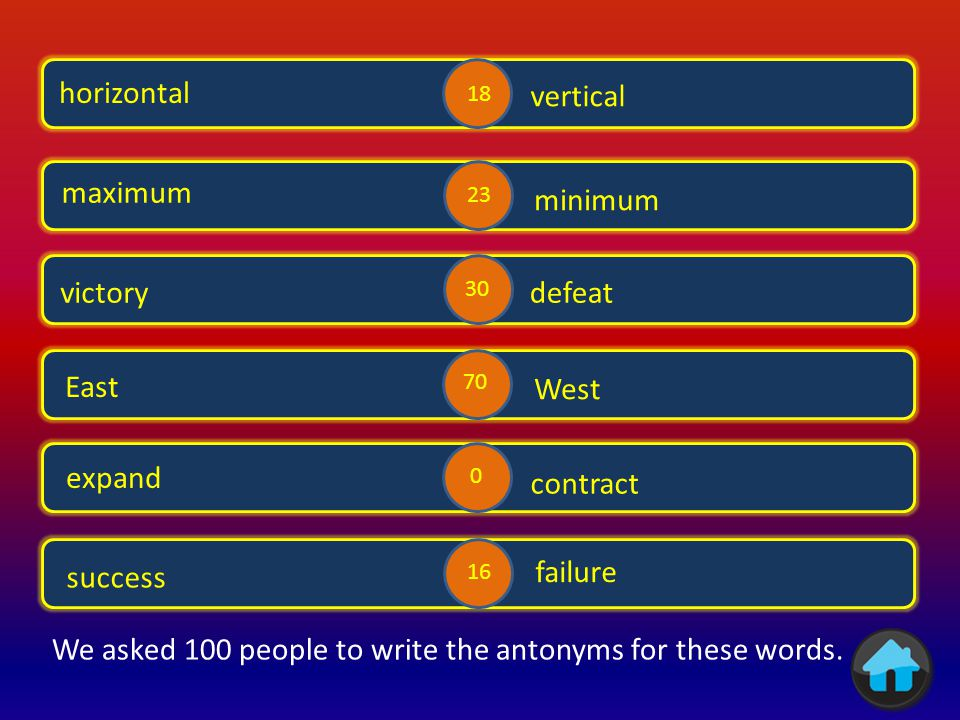 We asked 100 people to write the antonyms for these words.