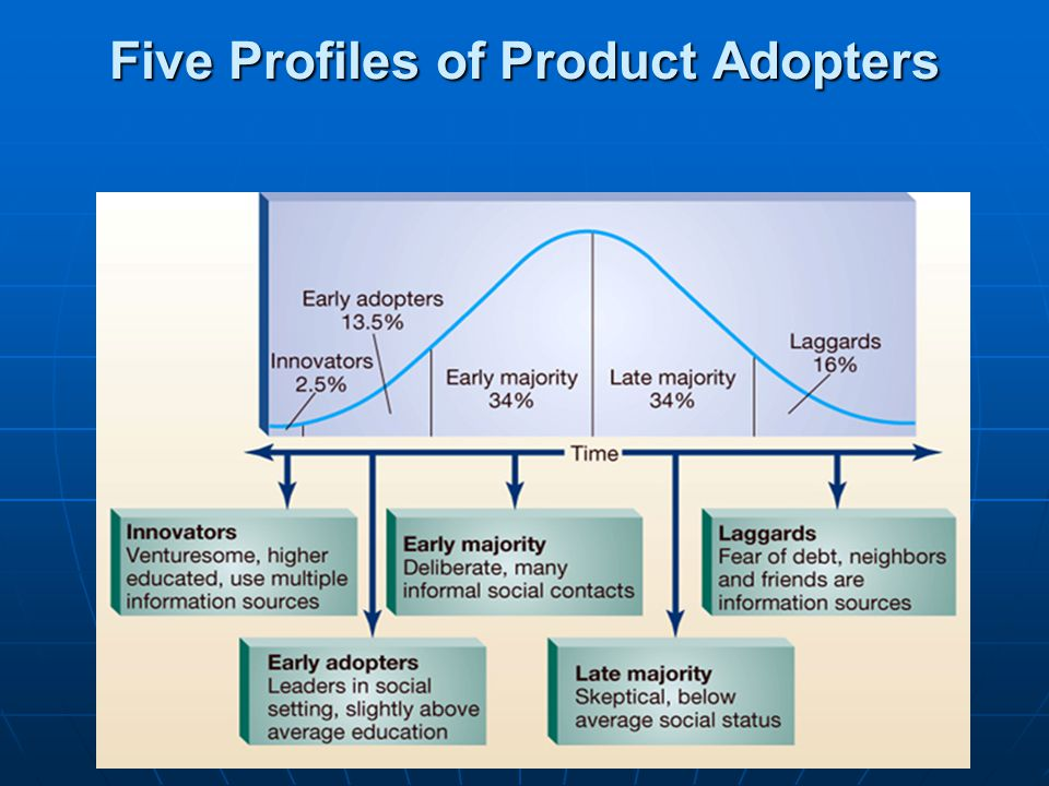 Five Profiles of Product Adopters