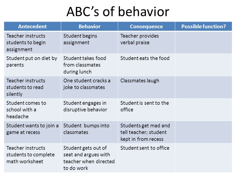 ABC's of behavior Antecedent Behavior Consequence Possible function