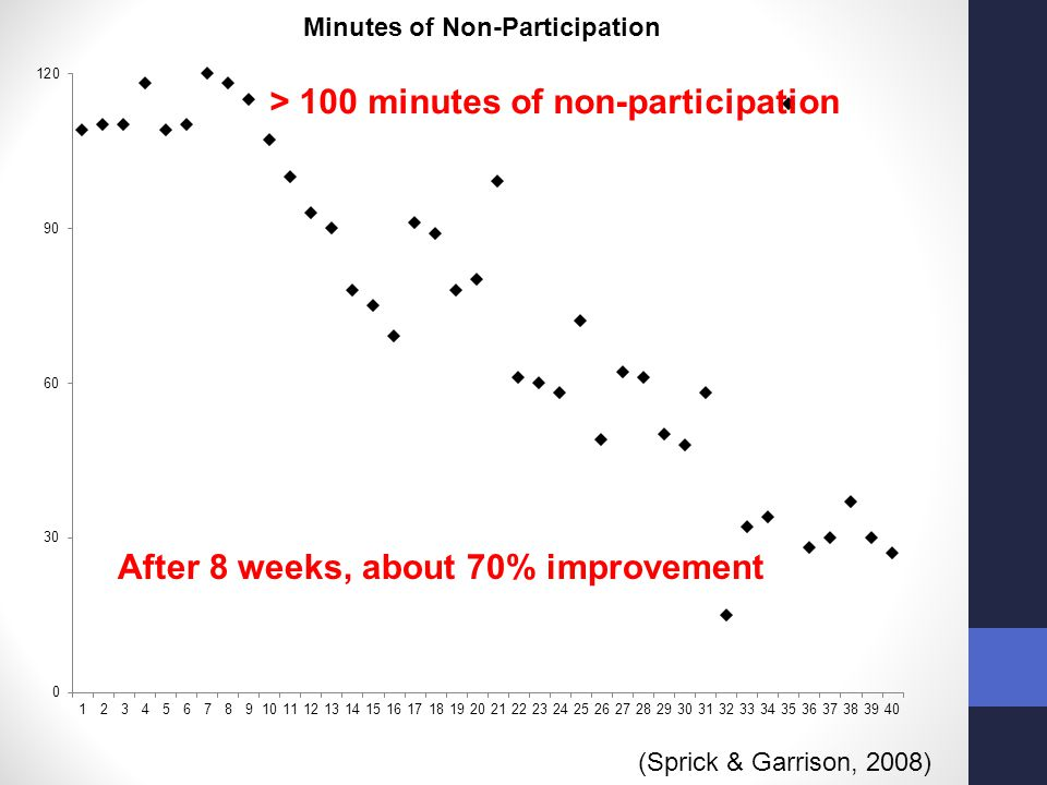 > 100 minutes of non-participation