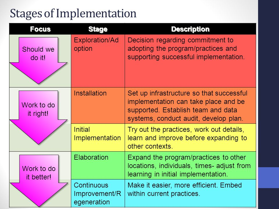 Stages of Implementation