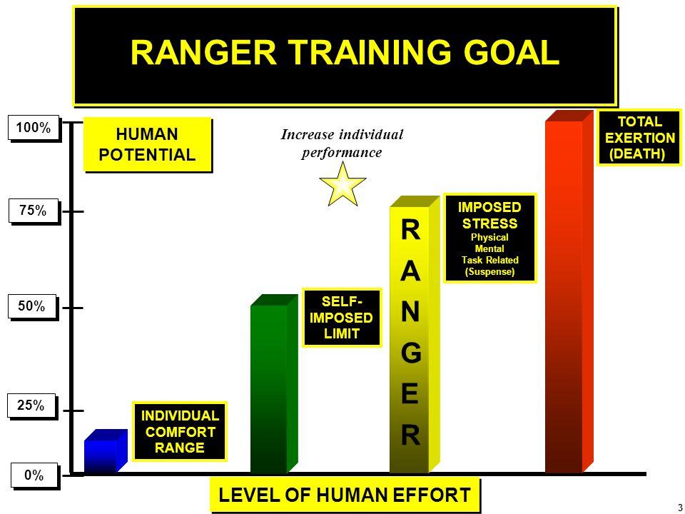 Increase individual performance Task Related (Suspense)