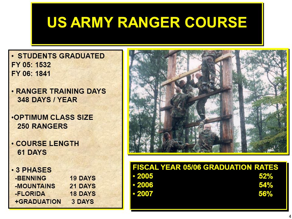 US ARMY RANGER COURSE STUDENTS GRADUATED FY 05: 1532 FY 06: 1841