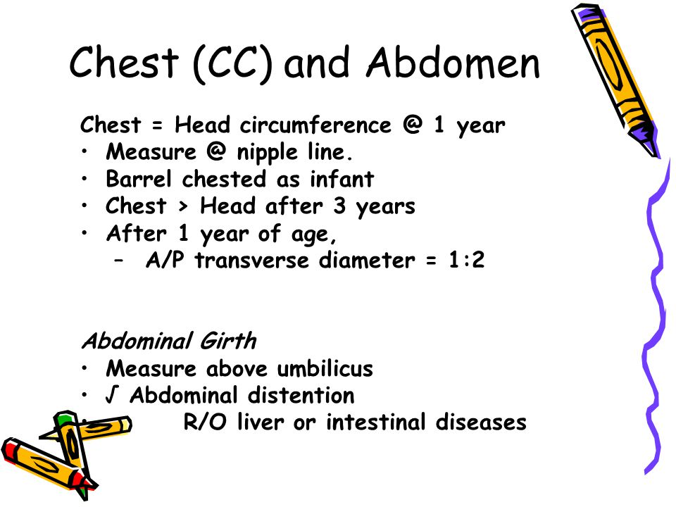Chest (CC) and Abdomen Chest = Head circumference @ 1 year