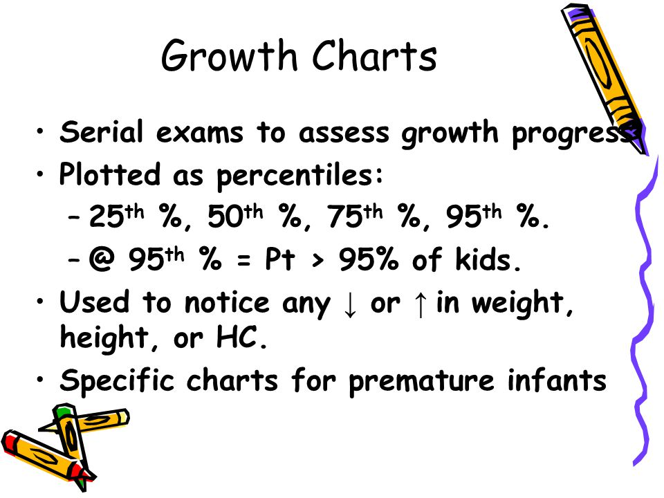 Growth Charts Serial exams to assess growth progress