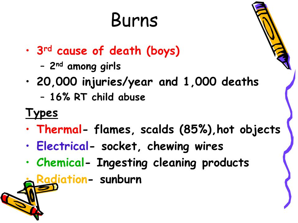 Burns 3rd cause of death (boys) 20,000 injuries/year and 1,000 deaths