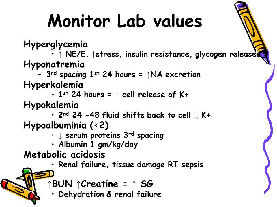 Monitor Lab values Hyperglycemia Hyponatremia Hyperkalemia Hypokalemia