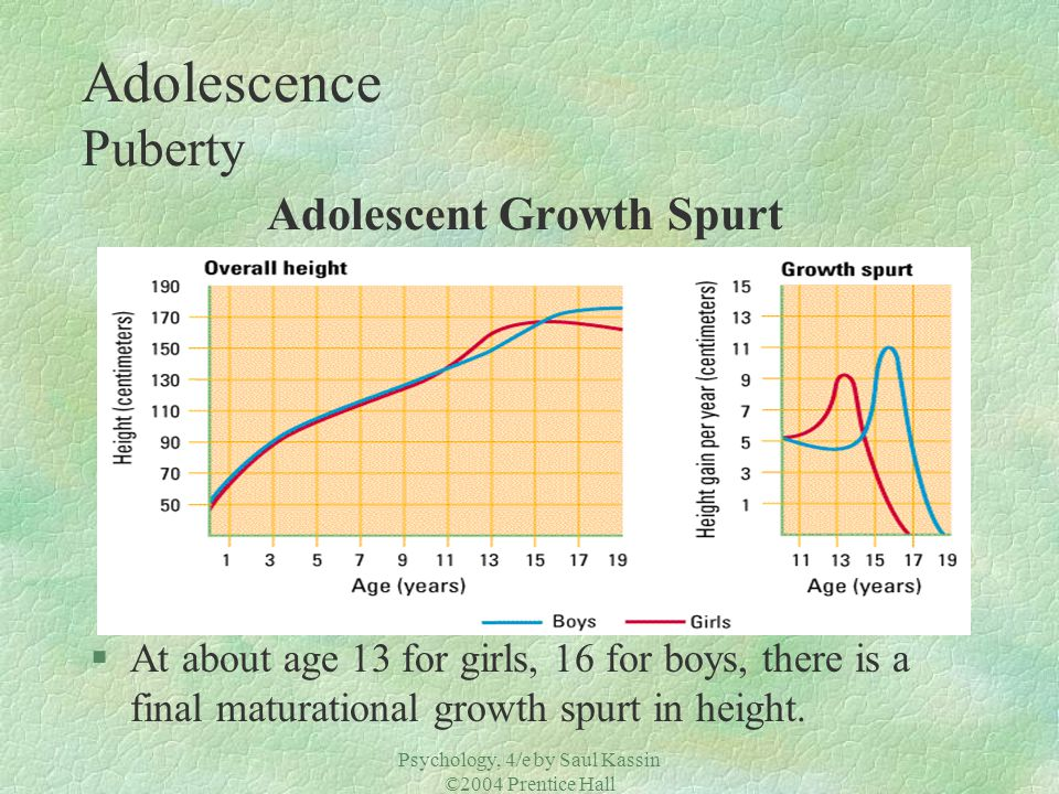 Adolescence Puberty Adolescent Growth Spurt
