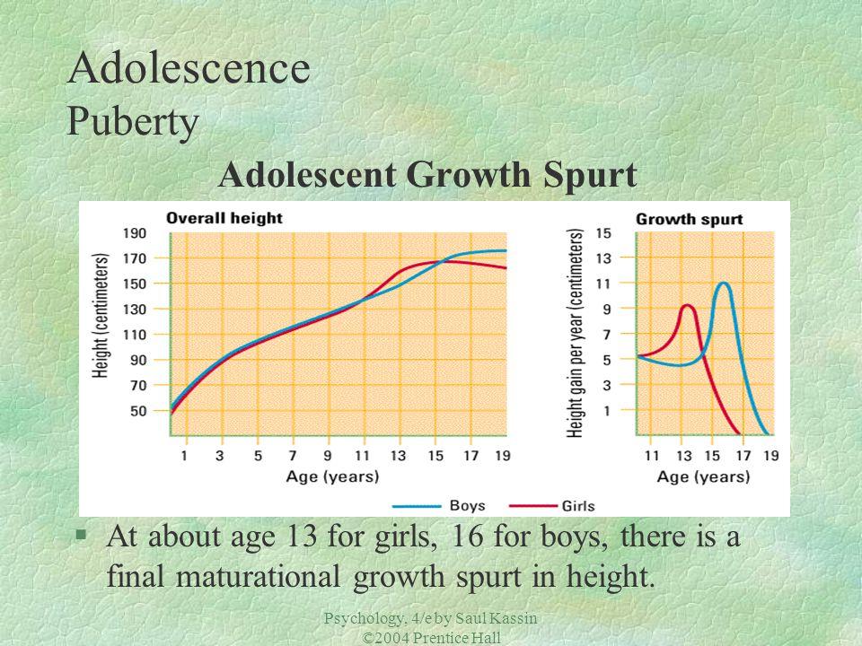 Adolescence Puberty Adolescent Growth Spurt