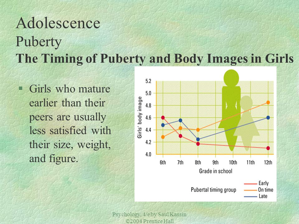 Adolescence Puberty The Timing of Puberty and Body Images in Girls