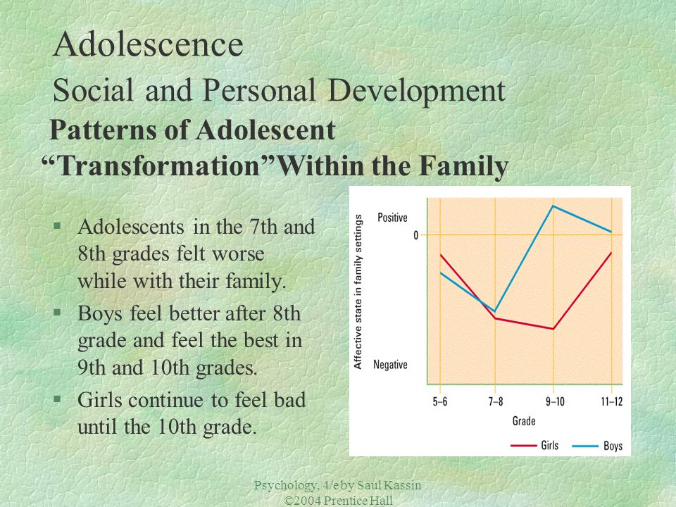 Adolescence Social and Personal Development