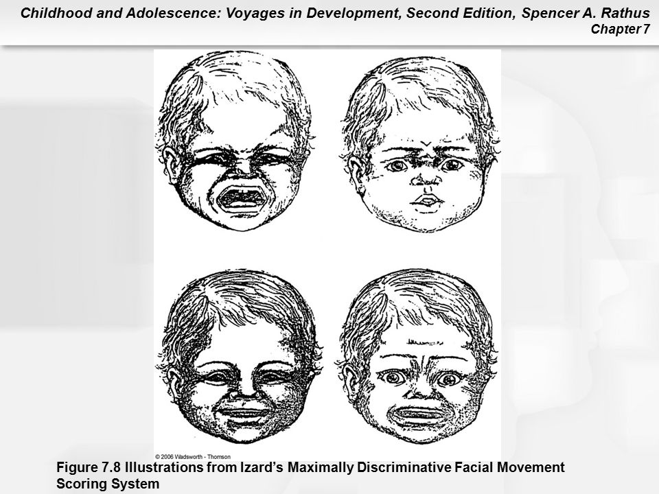 Figure 7.8 Illustration from Izard's Maximally Discriminative Facial Movement Scoring System. What emotion do you think is being experienced by each of these infants