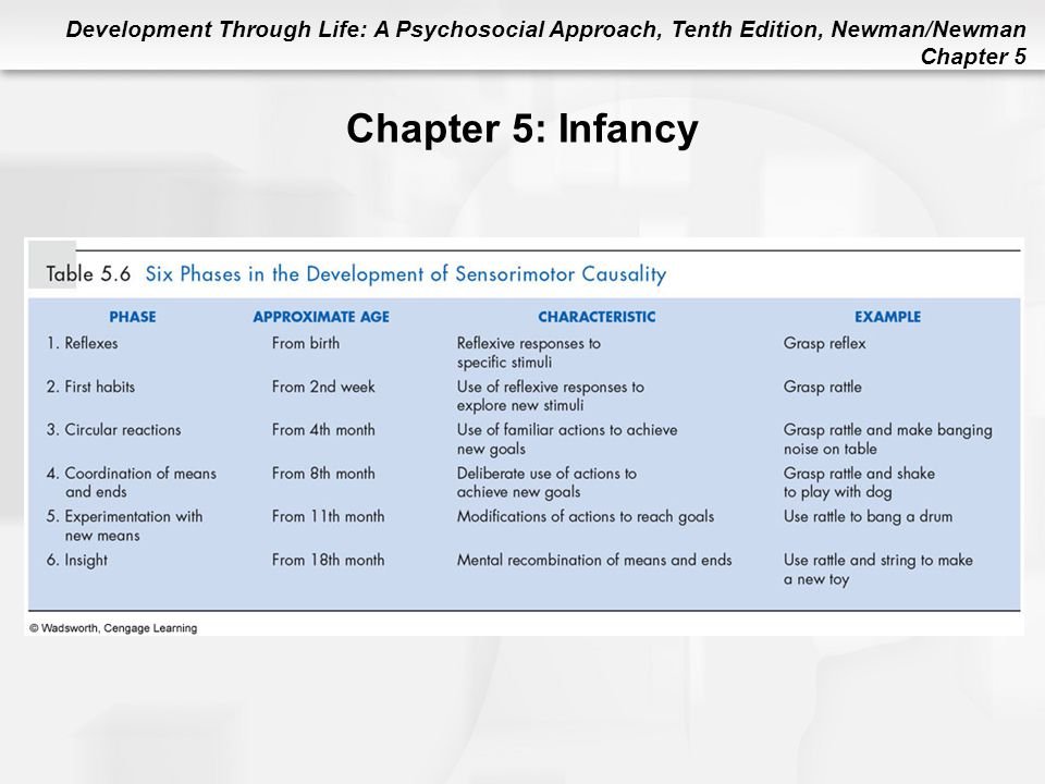 Chapter 5: Infancy Table 5.6 Six Phases in the Development of Sensorimotor Causality