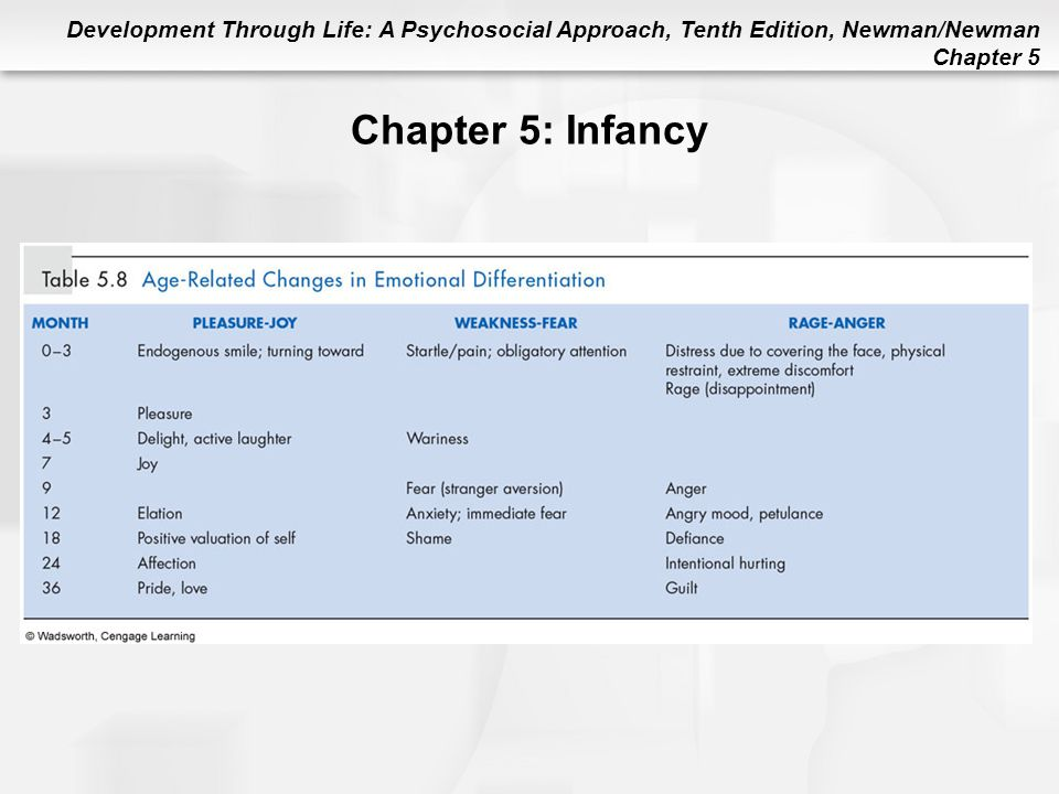 Chapter 5: Infancy Table 5.8 Age-Related Changes in Emotional Differentiation