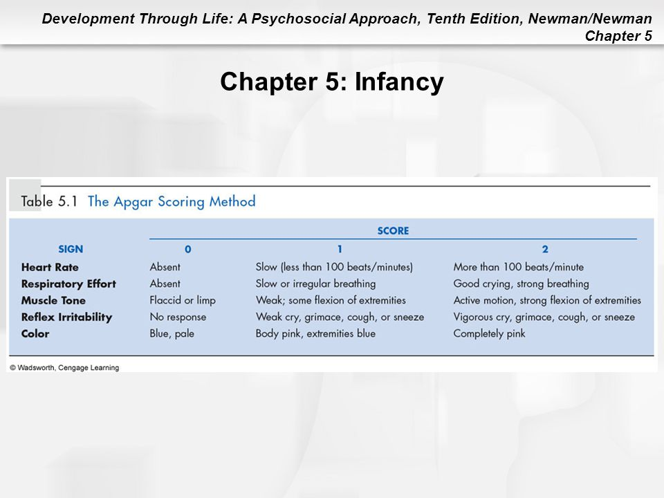 Chapter 5: Infancy Table 5.1 The Apgar Scoring Method