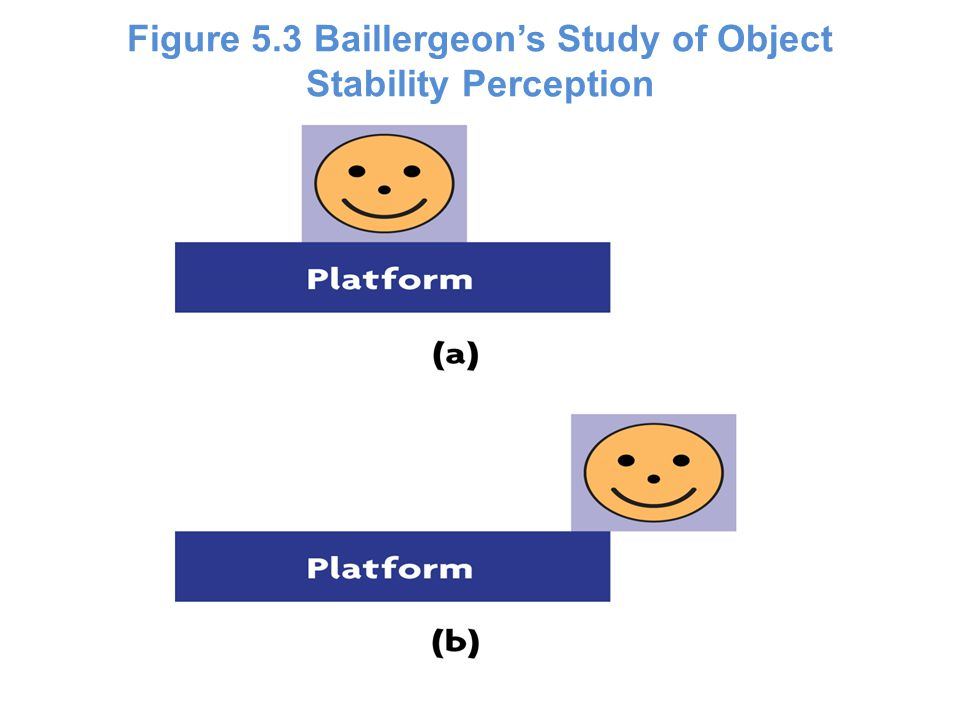 Figure 5.3 Baillergeon's Study of Object Stability Perception
