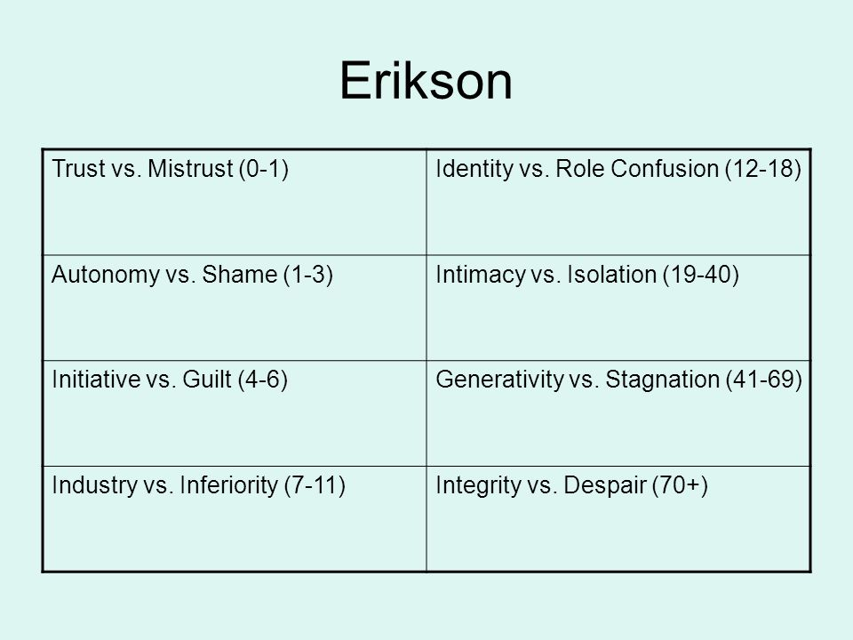 Erikson Trust vs. Mistrust (0-1) Identity vs. Role Confusion (12-18)