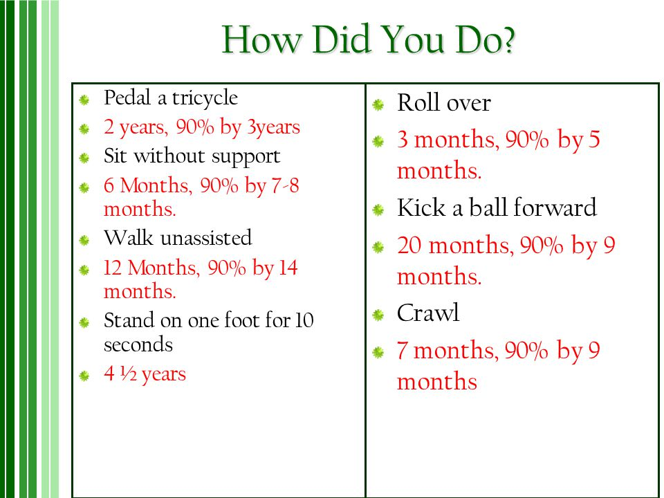 How Did You Do Roll over 3 months, 90% by 5 months.
