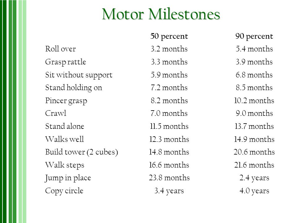 Motor Milestones 50 percent 90 percent Roll over 3.2 months 5.4 months