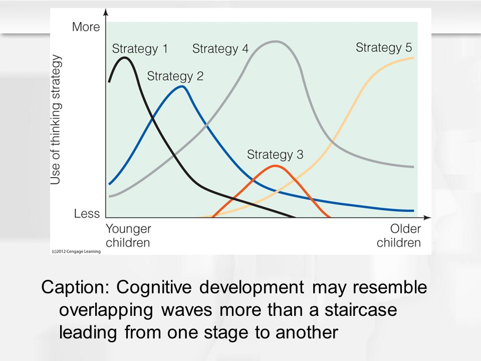 Caption: Cognitive development may resemble overlapping waves more than a staircase leading from one stage to another