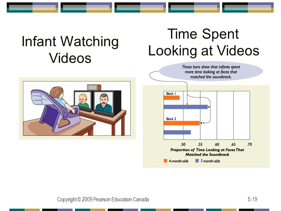 Time Spent Looking at Videos Infant Watching Videos